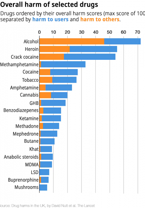risico's van microdosing